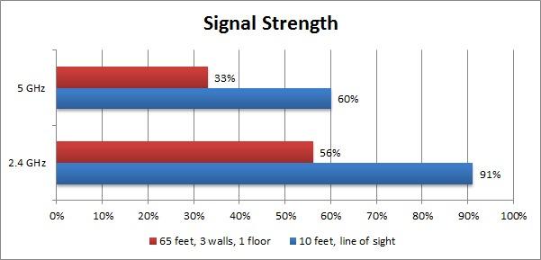 Wireless signal strength comparison 2.4 GHz vs 5 GHz