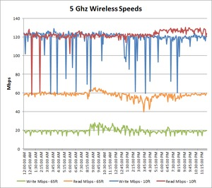 5 GHz wireless speed over time