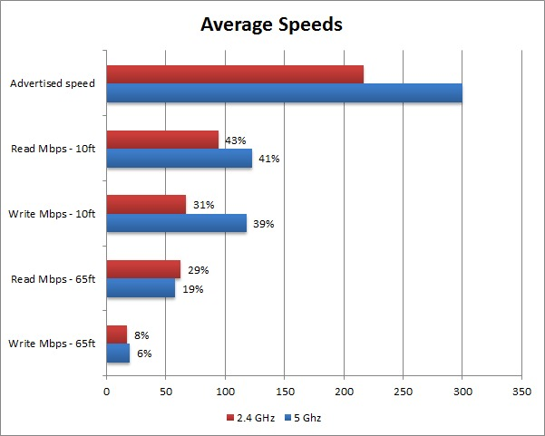 2.4 GHz vs 5 GHz average speed performance