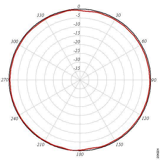 Wireless Antenna radiation pattern horizontal plane