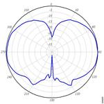 Wireless Antenna radiation pattern vertical plane