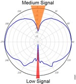 Wireless Antenna radiation pattern signal strength