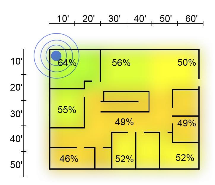 2.4 GHz Range Signal Strength Second Floor