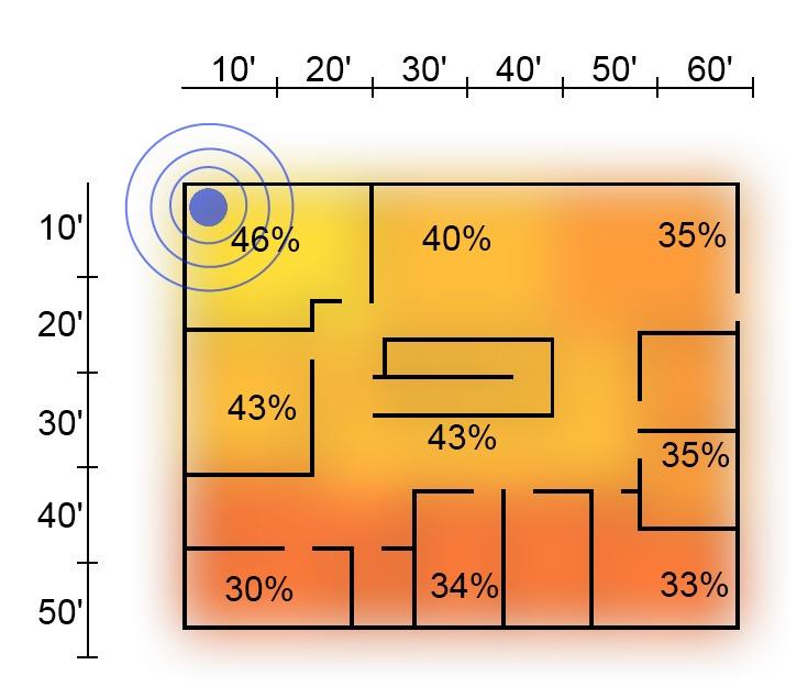 5 GHz Range Signal Strength Second Floor