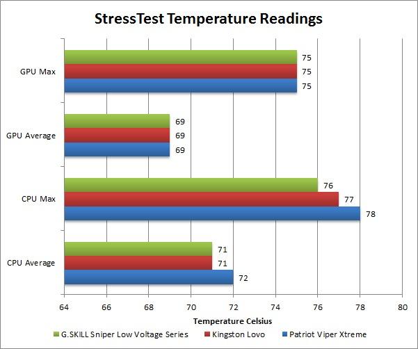 Technology Primer: Low Voltage RAM
