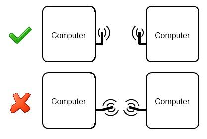 Wireless Antenna orientation