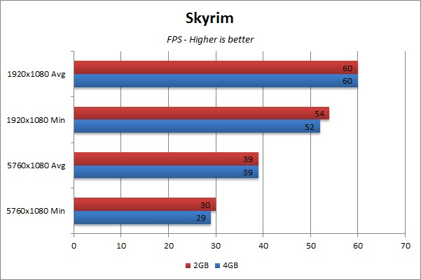 Video RAM Gaming Benchmark - Skyrim