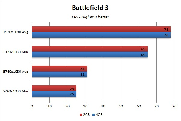 Video RAM Gaming Benchmark - Battlefield 3