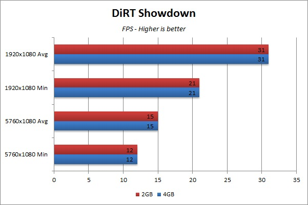 Video RAM Gaming Benchmark - DiRT Showdown