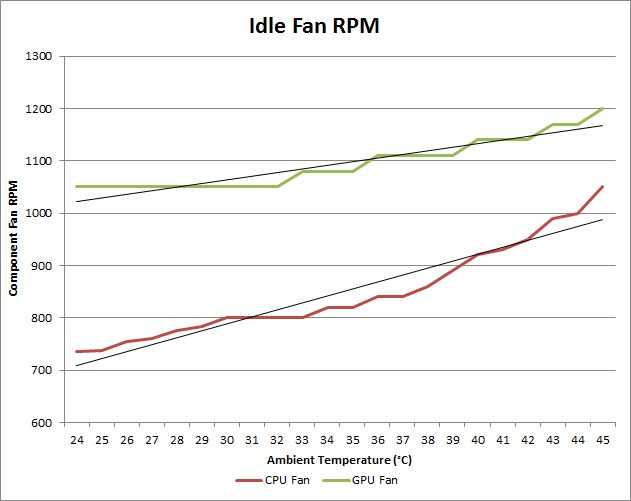 Ambient Temperature affect on CPU and GPU - Idle Fan RPM