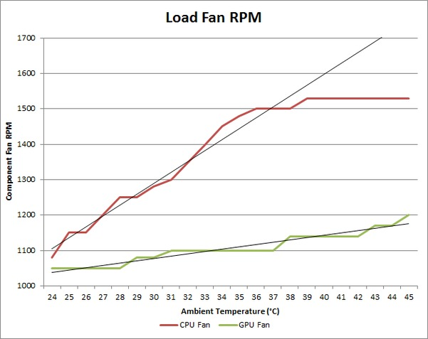 Ambient Temperature affect on CPU and GPU - Load Fan RPM