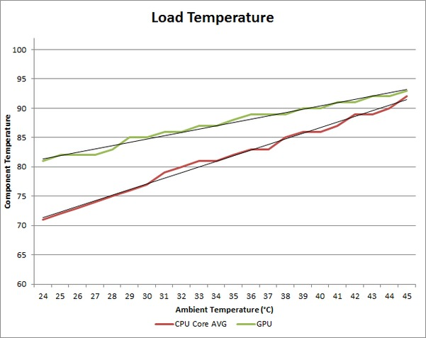 Ambient Temperature affect on CPU and GPU - Load Fan Temperature