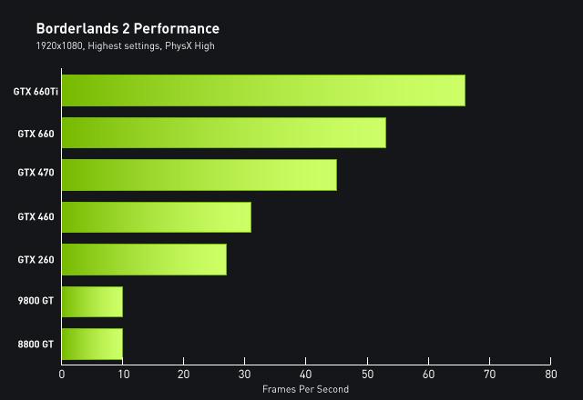 Borderlands 2 NVIDIA GPU Chart