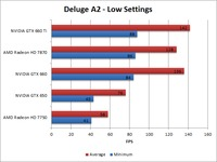 Borderlands 2 Deluge A2 Low Benchmark Overall