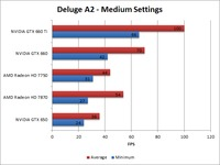 Borderlands 2 Deluge A2 Medium Benchmark Overall