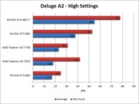 Borderlands 2 Deluge A2 High Benchmark Overall