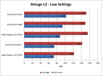 Borderlands 2 Deluge L2 Low Benchmark Overall