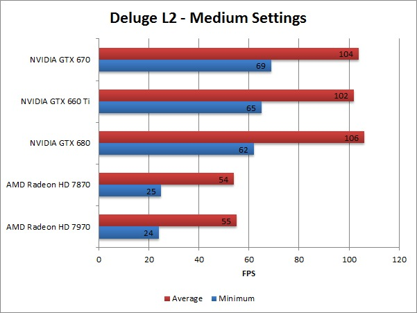 Borderlands 2 Deluge L2 Medium Benchmark Overall