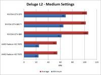 Borderlands 2 Deluge L2 Medium Benchmark Overall