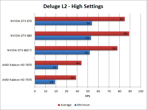 Borderlands 2 Deluge L2 High Benchmark Overall