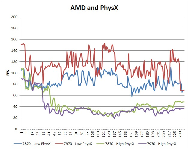 Borderlands 2 AMD and PhysX Performance