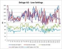 Borderlands 2 Deluge A2 Low Benchmark Over-Time