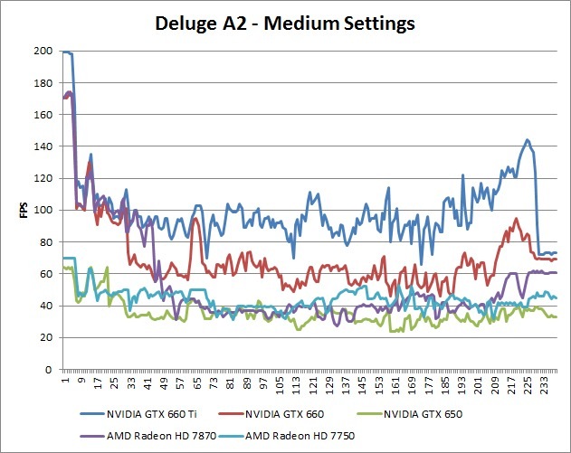 Borderlands 2 Deluge A2 Medium Benchmark Over-Time