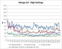 Borderlands 2 Deluge A2 High Benchmark Over-Time