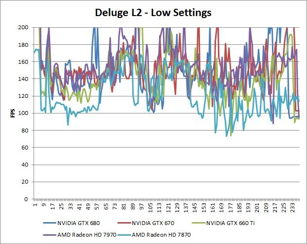 Borderlands 2 Deluge L2 Low Benchmark Over-Time