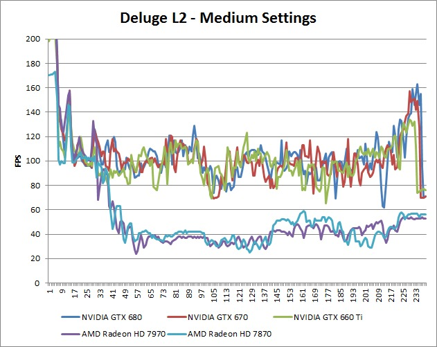 Borderlands 2 Deluge L2 Medium Benchmark Over-Time
