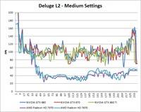 Borderlands 2 Deluge L2 Medium Benchmark Over-Time