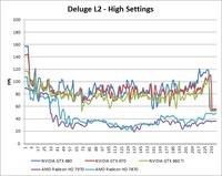 Borderlands 2 Deluge L2 High Benchmark Over-Time