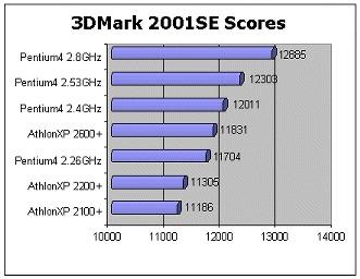3DMark 2001SE Scores