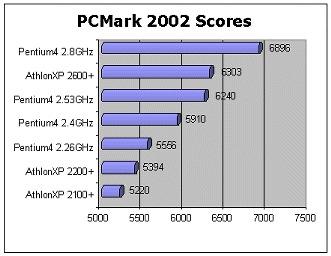 PCMark 2002 Scores