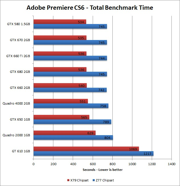 Adobe Premiere Pro CS6 GPU Benchmark