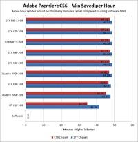 Adobe Premiere Pro CS6 GPU Acceleration