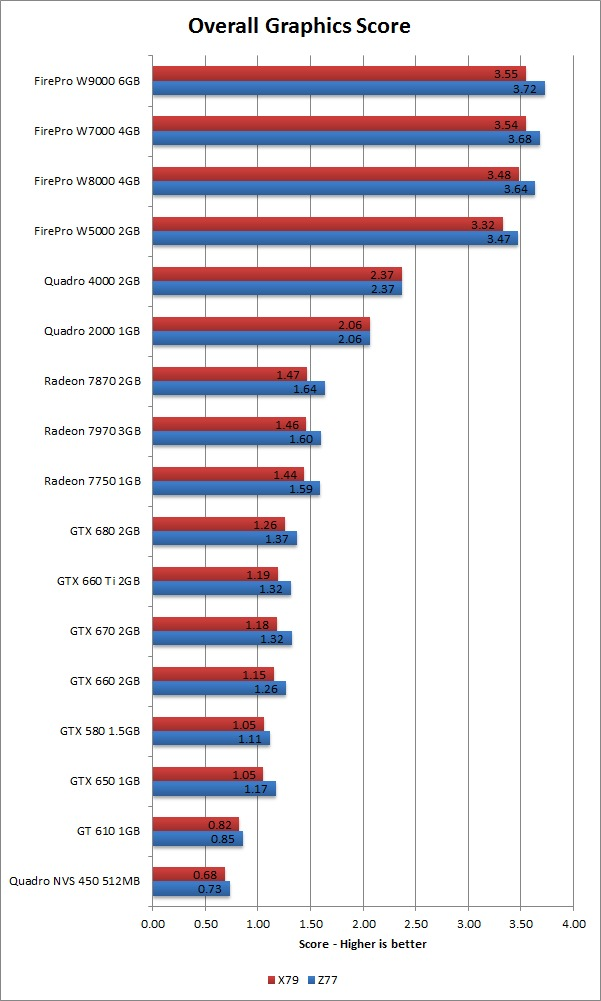 Maya 2013 graphics benchmark score