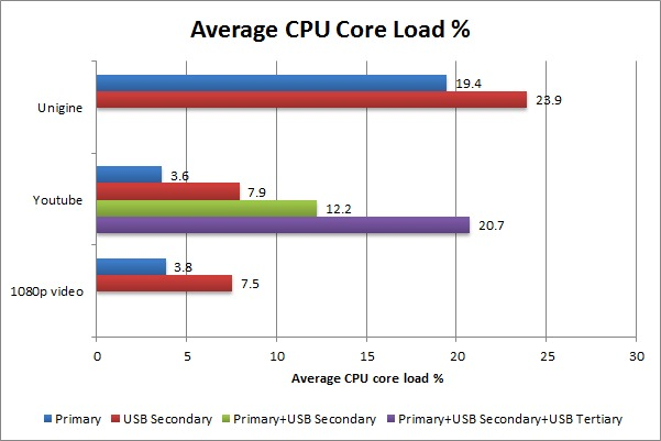 USB 3.0 display CPU load