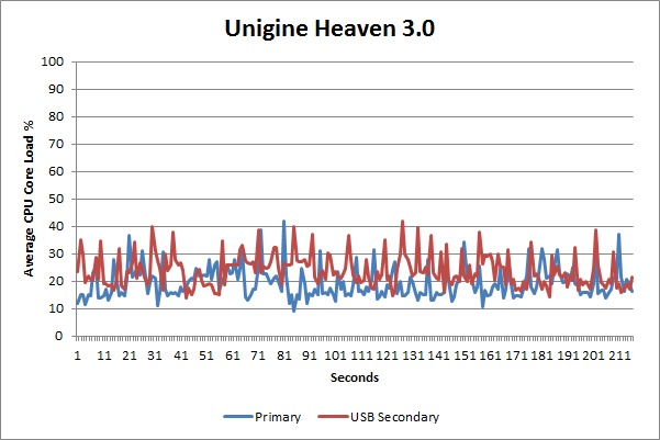 USB 3.0 display CPU load - Unigine Heaven
