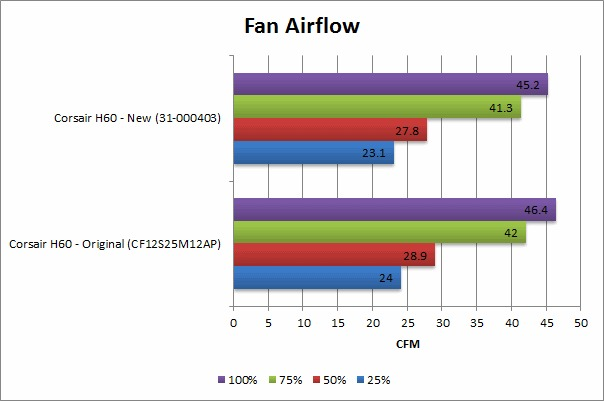 Corsair Hydro H60 Fan Airflow