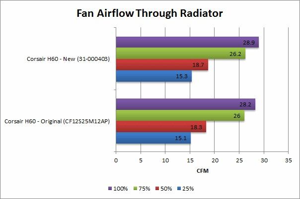 Corsair Hydro H60 Fan Airflow w/ Radiator