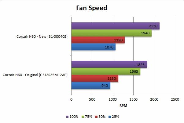 Corsair Hydro H60 Fan Speed