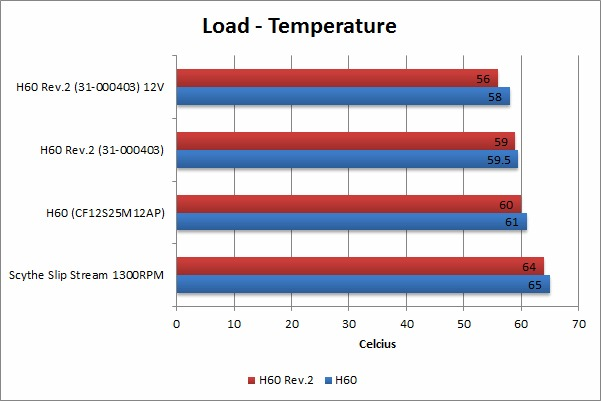 Corsair Hydro H60 Load Temperature