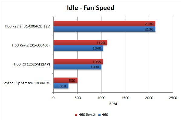 Corsair Hydro H60 Idle Fan Speed