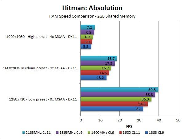 Optimizing AMD Trinity for Budget Gaming