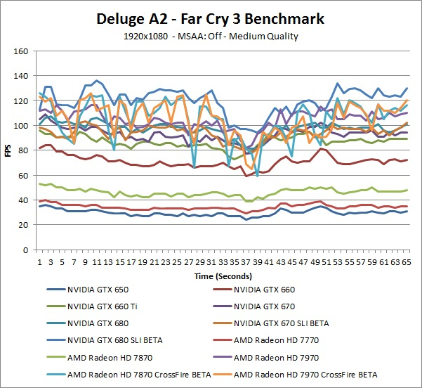 Far Cry 3 Deluge A2 Over-Time Benchmark - Medium