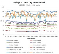 Far Cry 3 Deluge A2 Over-Time Benchmark - High