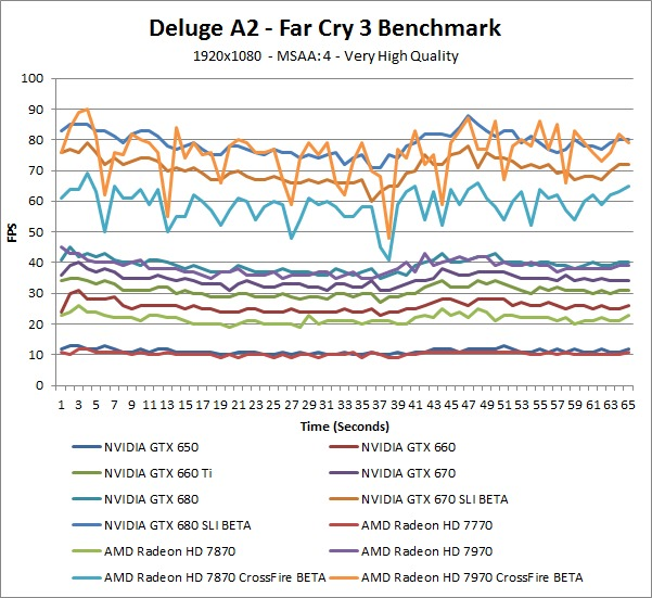 Far Cry 3 Deluge A2 Over-Time Benchmark - Very High