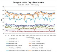 Far Cry 3 Deluge A2 Over-Time Benchmark - Ultra