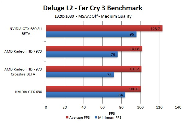 Far Cry 3 Deluge L2 Benchmark - Medium